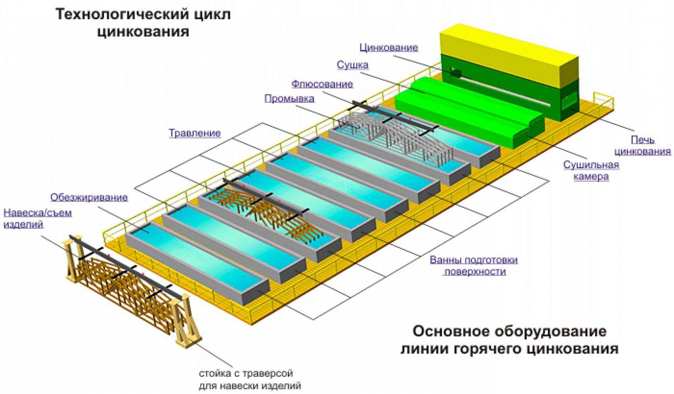 Технологический цикл горячего цинкования металлоконструкций